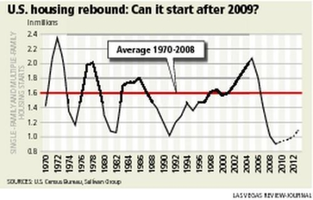 housingrebound