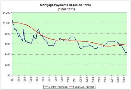 mortgagepmtbasedonprimesince1991