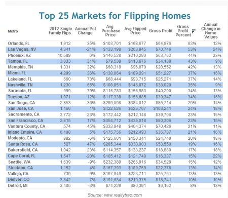 top 25 markets for flipping homes